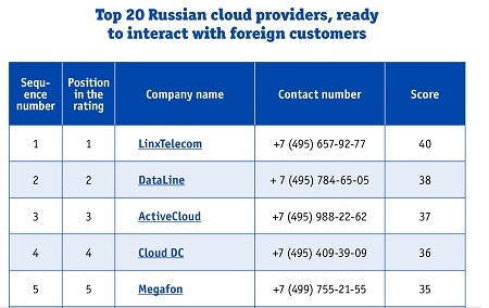 TOP 20 Russian cloud providers